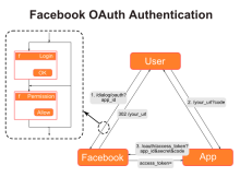 facebook_oauth_authentication